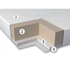 Матрас ортопедический Memo Roll нестандартный размер (м2)
