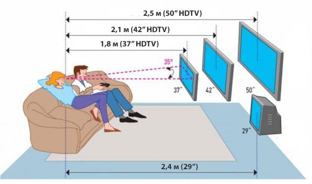 Схема расположения телевизора в зависимости от величины экрана