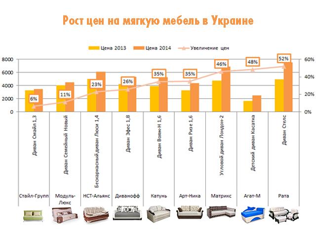 Росто цен на мебель ведущих производителей Украины