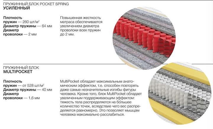 Пружинный блок Pocket и Multipocket