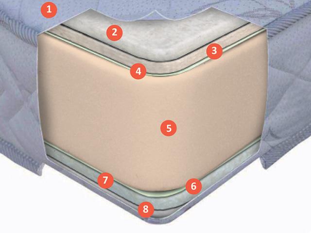 Ортопедический матрас Mono Roll