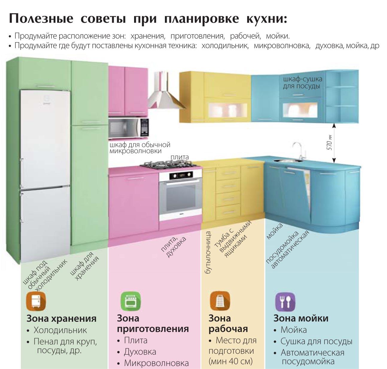 Положение плиты на кухне, фото