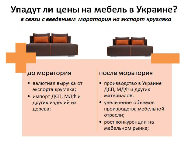 Упадут ли цены на мебель в Украине
