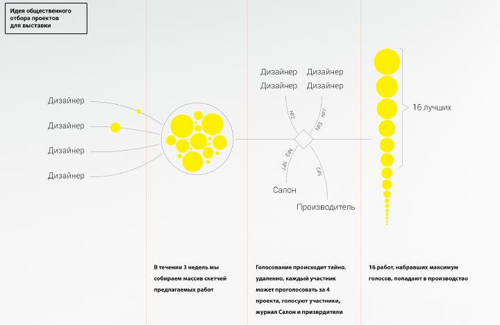 Идея общественного отбора проектов для выставки