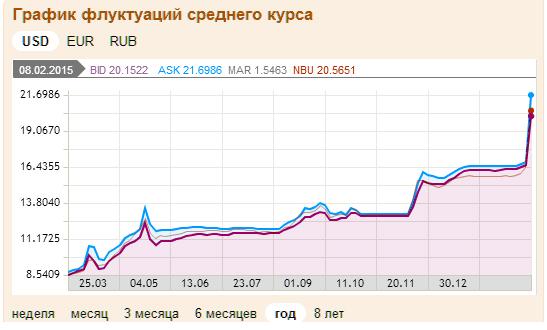 График падения курса гривны по отношению к доллару 8 февраля 2015