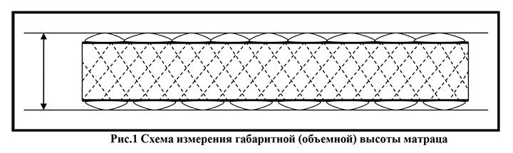 Как определить объемную высоту матраса