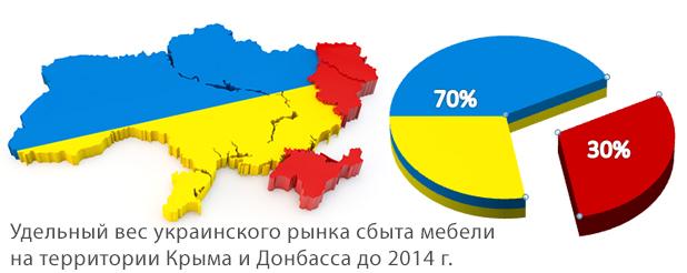 Удельный вес рынка сбыта мебели на территории Крыма и Донбасса до 2014 года