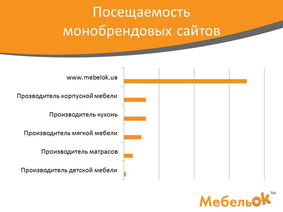 Посещаемость монобрендовых интернет-магазинов мебели