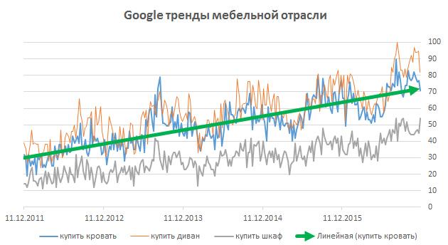 Гугл-тренды по запросам мебели