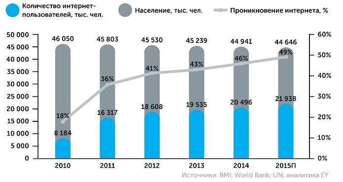 Население Украины и рост электронной коммерции