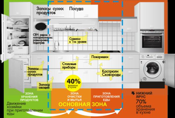 Примерная планировка кухни по правилам эргономики