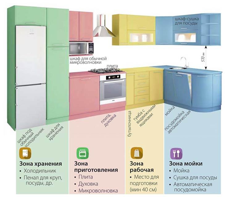 Планировка количества и объема шкафов для кухни