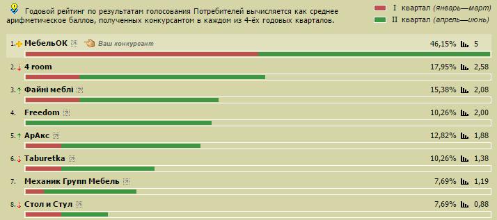 Результаты голосования за лучший мебельный салон