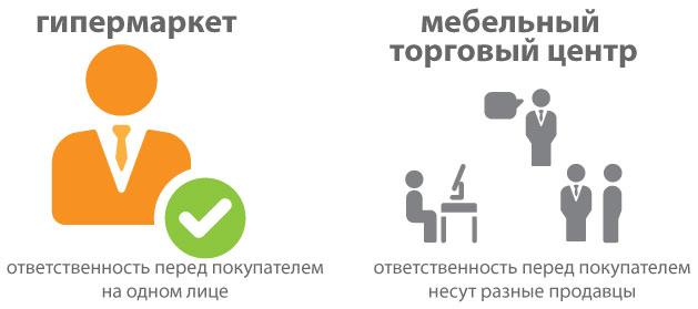 Ответственность по заказу перед покупателем в гипермаркете и мебельном торговом центре