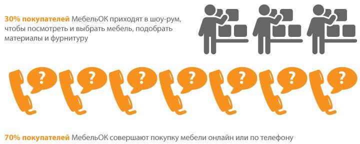 Сколько покупателей заказывают мебель по телефону, а сколько покупают в офлайн магазине МебельОК