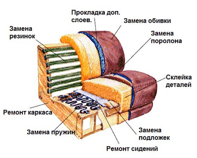 Схема самостоятельного ремонта дивана