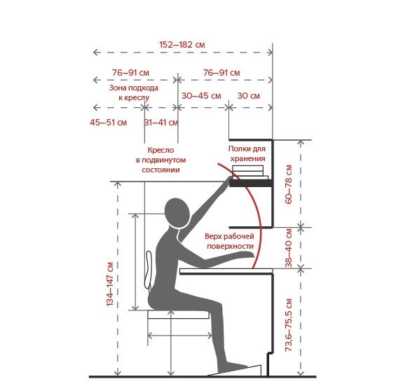Размещение дополнительной мебели
