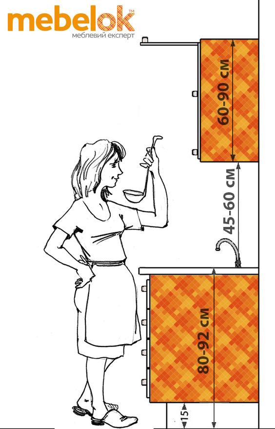 Эргономика кухни. Схема высоты размещения модулей кухонного гарнитура