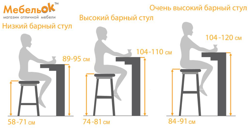 Как правильно сделать барную стойку