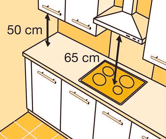 Советы по расстановке мебели на кухне