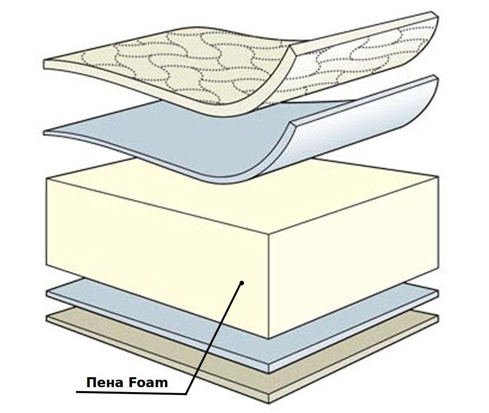 Матрас с пеной Foam