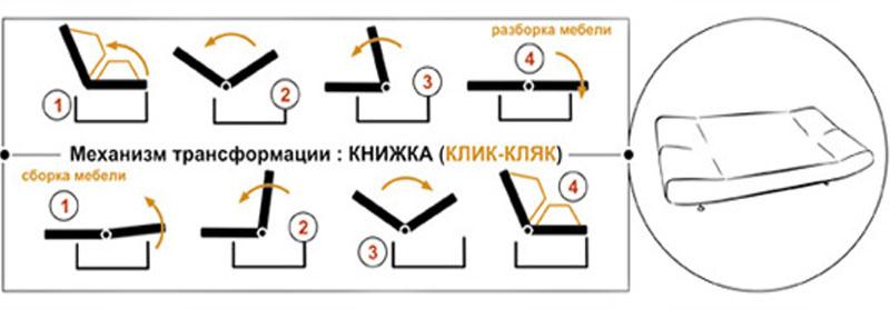 Механизм трансформации Книжка или Клик-кляк