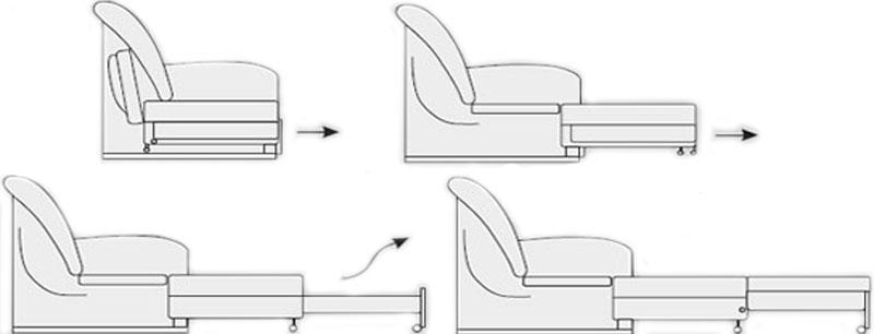 Механизм трансформации Выкатной диван