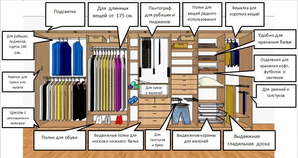Схема внутреннего наполнения шкафа-купе