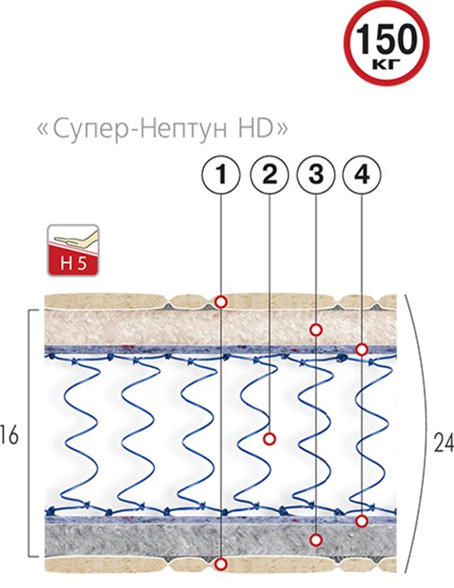 Основа матраса - усиленный блок Боннель